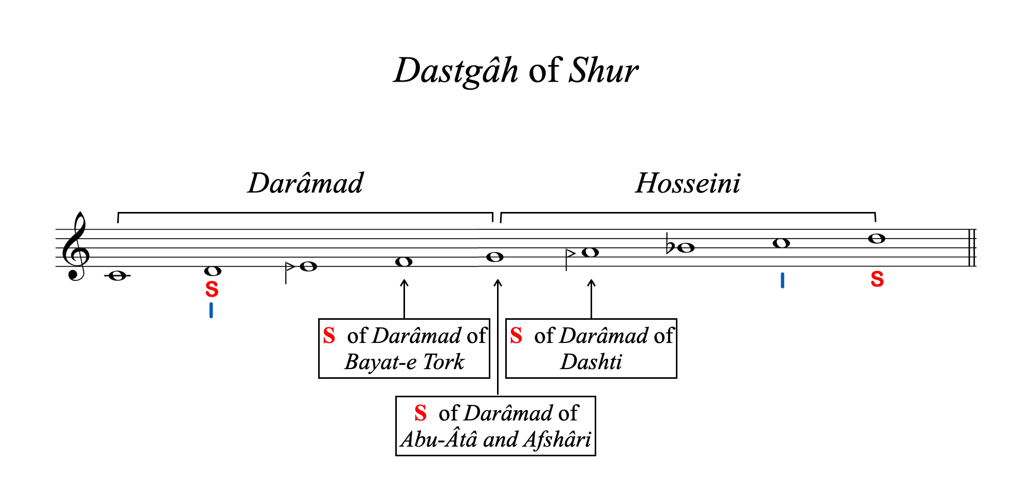 Daramad and Hosseini Shur